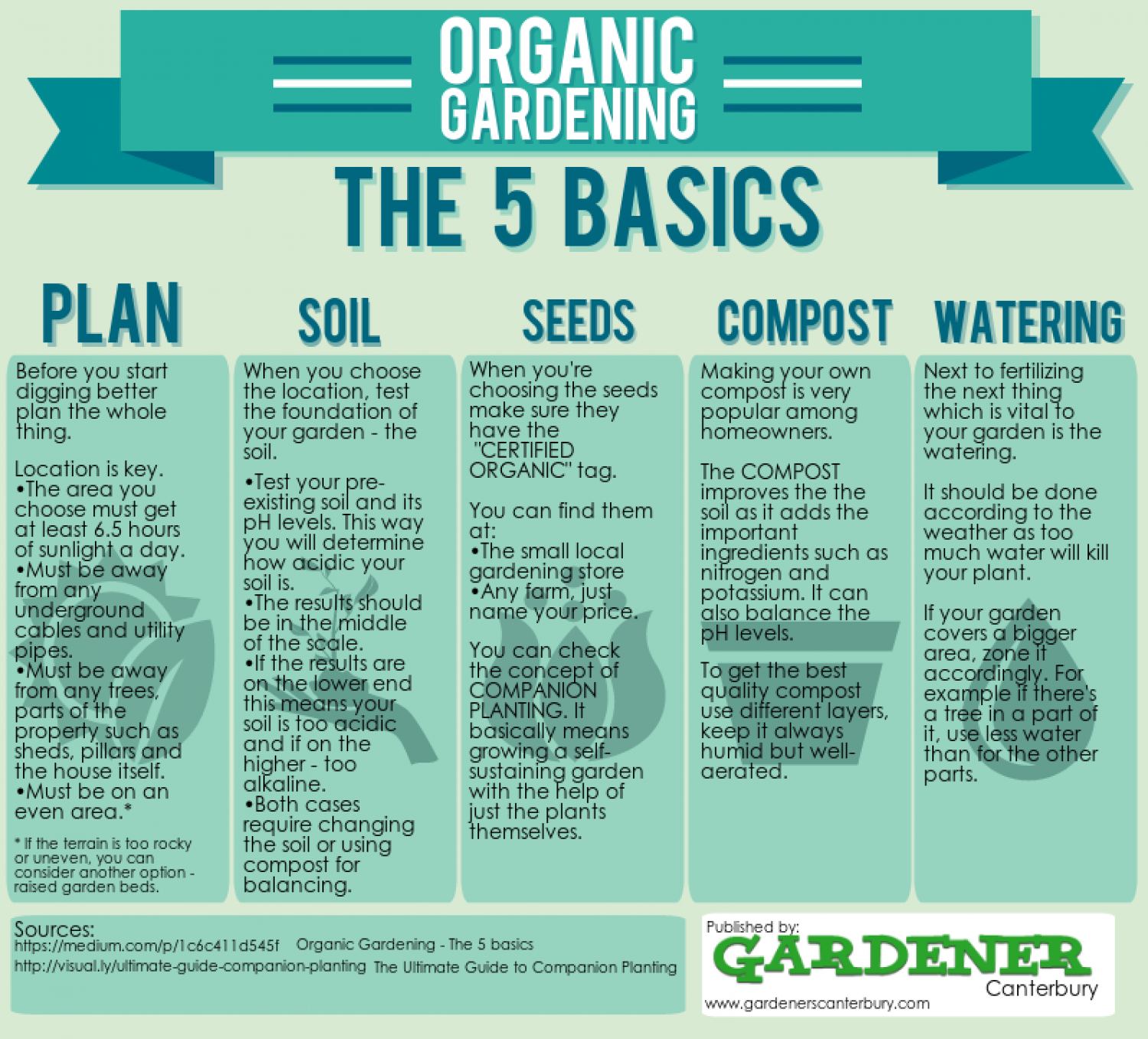 Organic Gardening - The 5 Basics Infographic