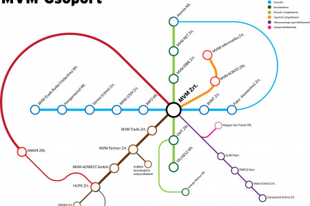 Organizational chart as subway map Infographic