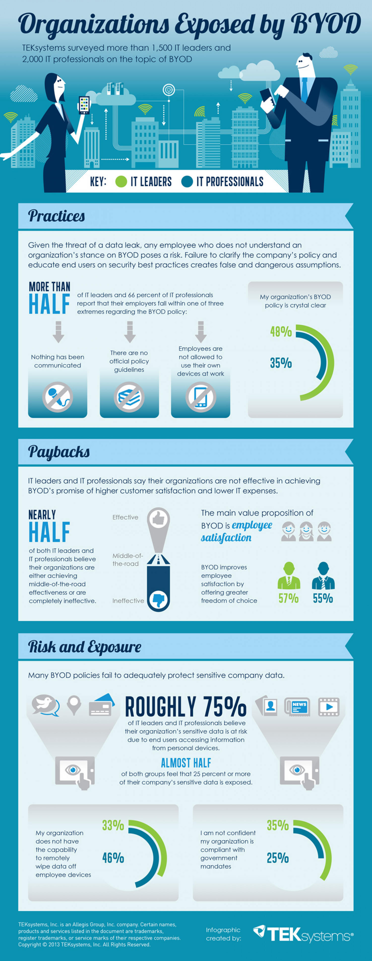 Organizations Exposed by BYOD Infographic