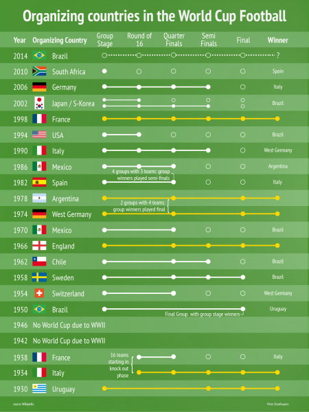 Organizing Countries in the World Cup Football Infographic