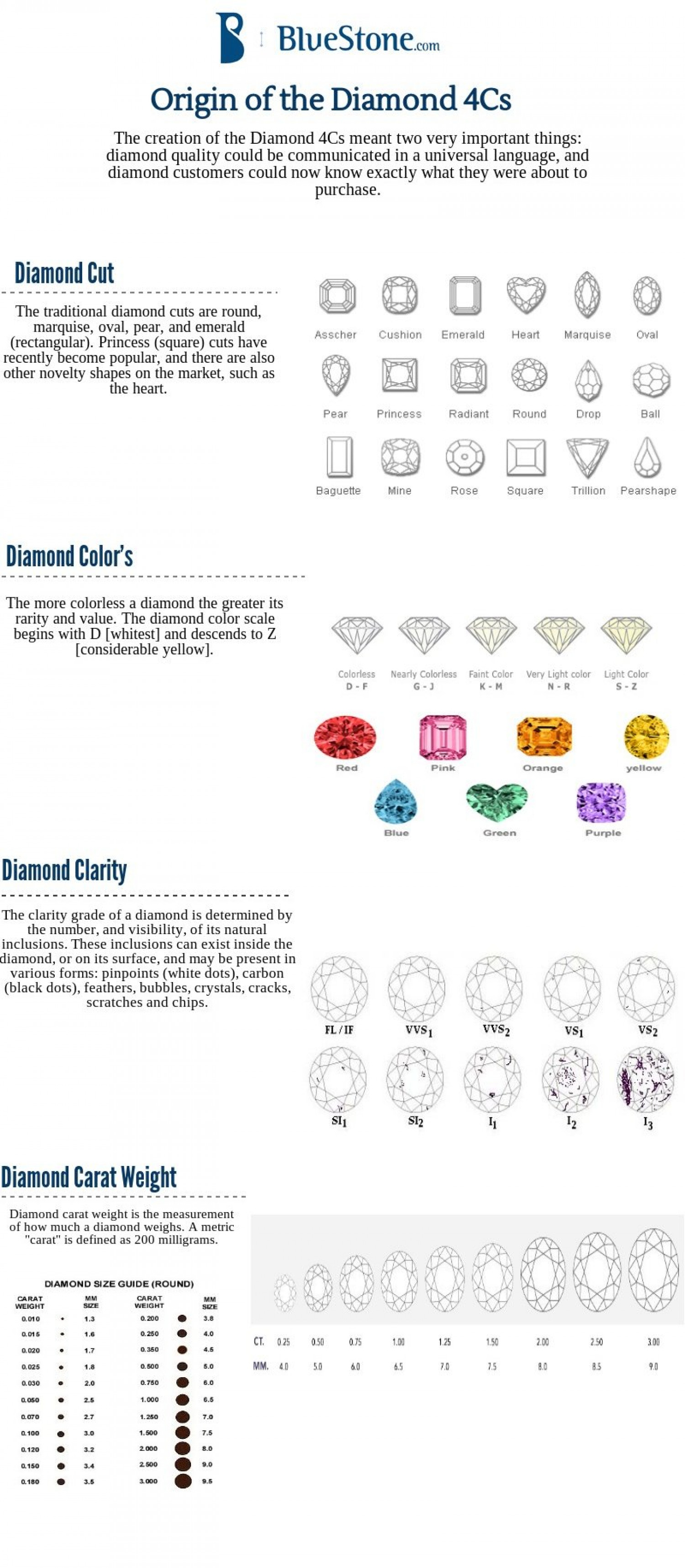 Origin Of Diamond 4Cs  Infographic