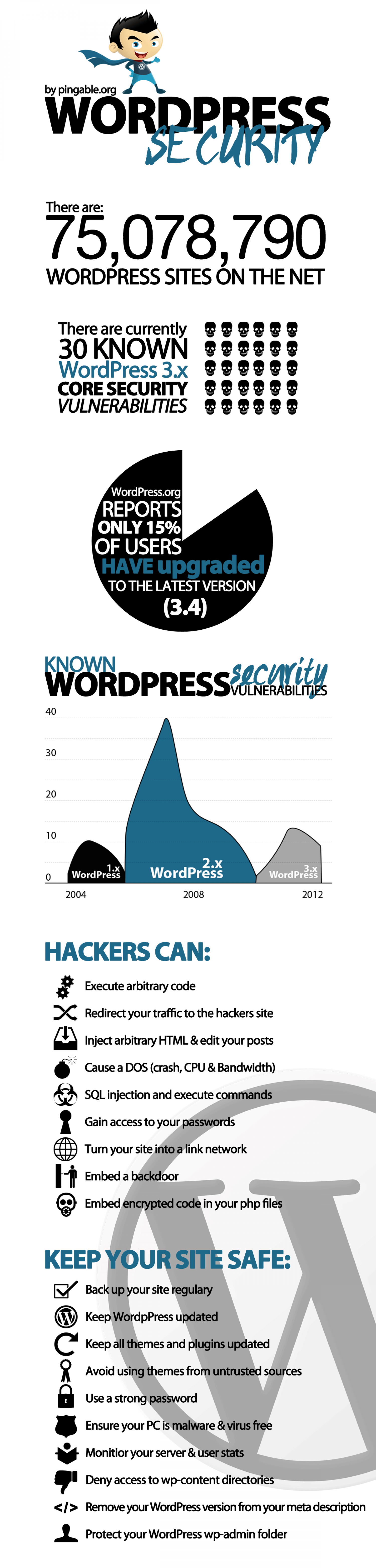 Original Free WordPress Security Infographic Infographic