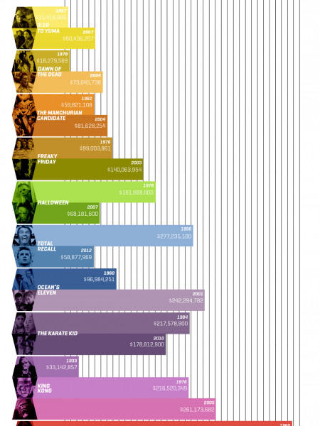 Originals & Remakes: The Box Office Comparison Infographic