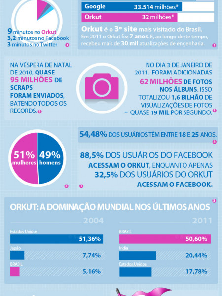 Orkut infographic - Infographic: The numbers of Orkut in Brazil ... Infographic