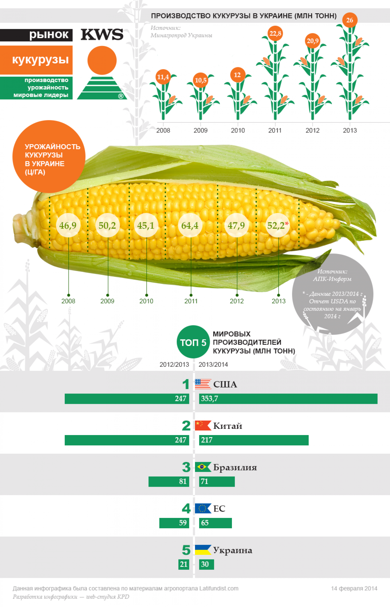 Сorn Market of Ukraine Infographic