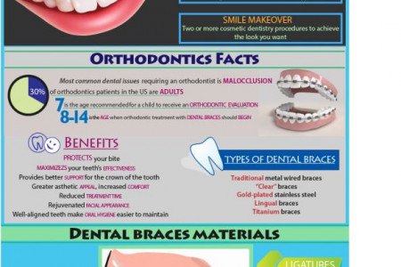 Orthodontics and Cosmetic Dental Procedures Infographic Infographic