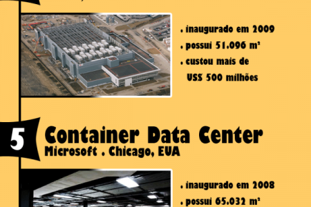 Os maiores Data Centers do mundo Infographic