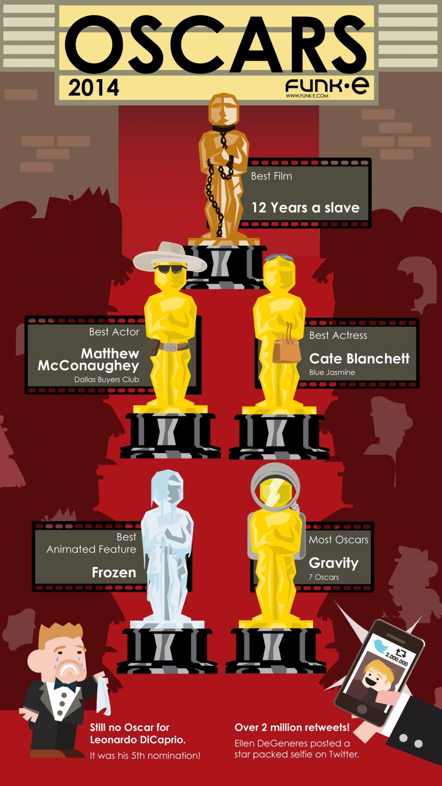 Oscars 2014 Infographic