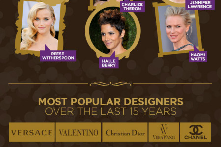 Oscars Beauty and Fashion History Infographic
