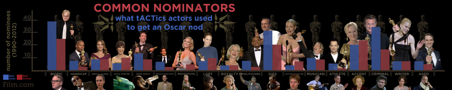 Oscars Infographic: Common Nominators Infographic