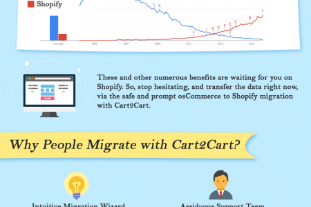 osCommerce to Shopify Migration Infographic