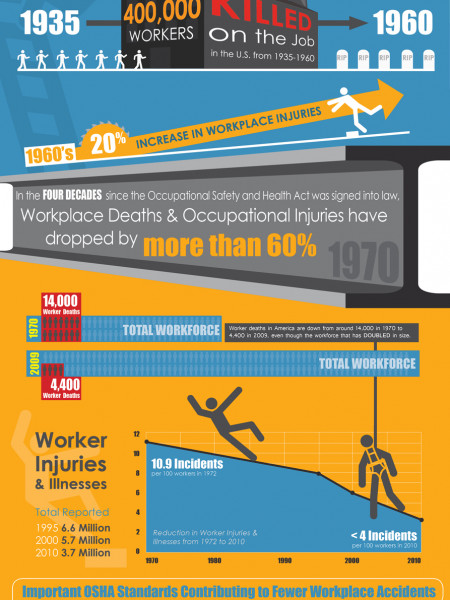 OSHA Improvement in Worker Safety Infographic
