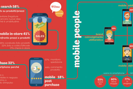 Osservatorio Mobile Marketing & Service 2015 Infographic