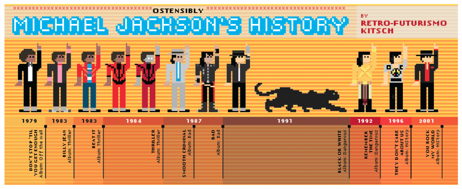 Ostensibly Michael Jackson's History Infographic