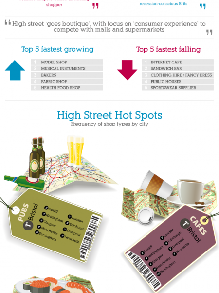 Our Changing High Street Infographic