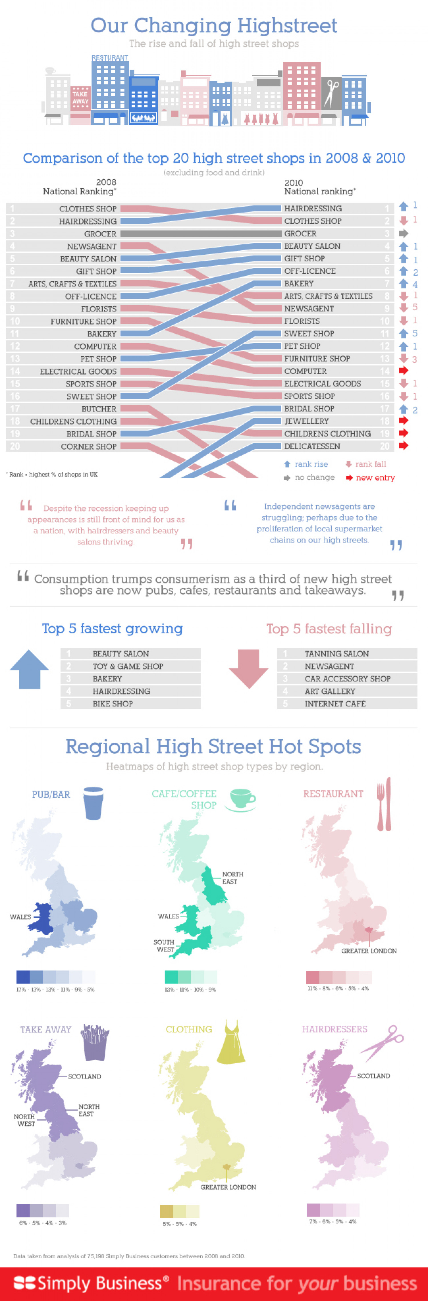 Our Changing High Streets Infographic