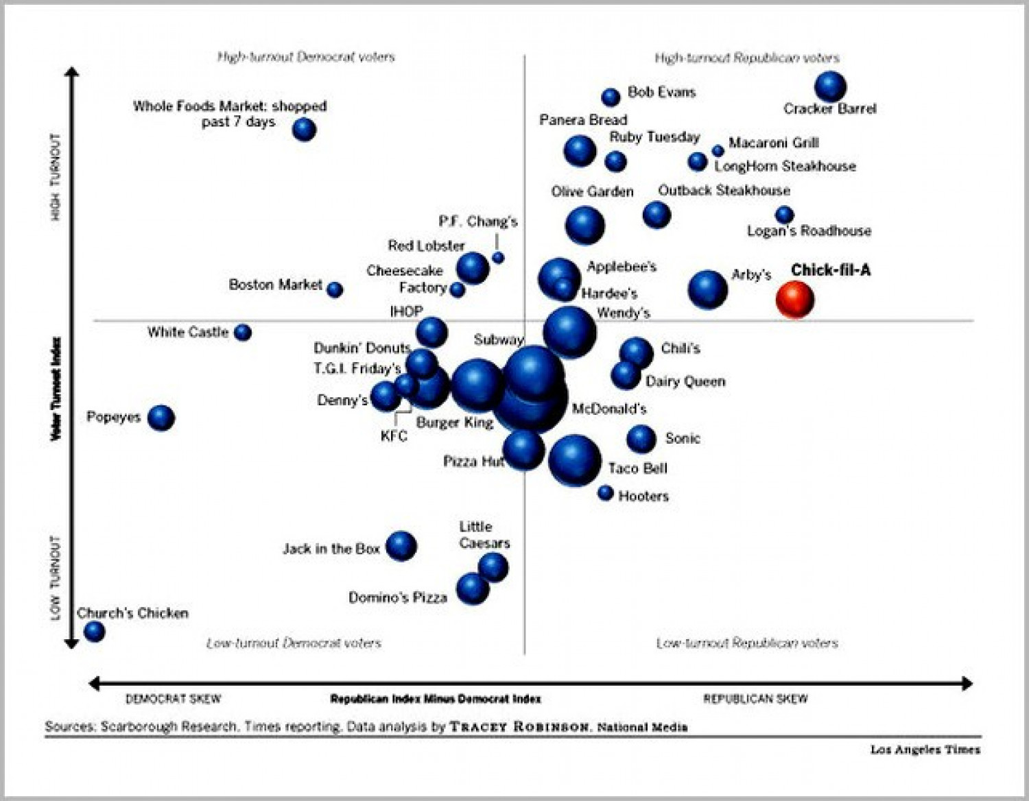 Our Fast Food Preferences as a window onto politics Infographic