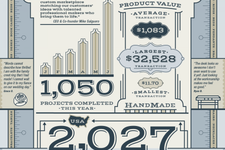 Our First Million Infographic