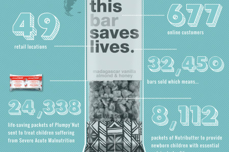 Our First Quarterly Giving Report  Infographic