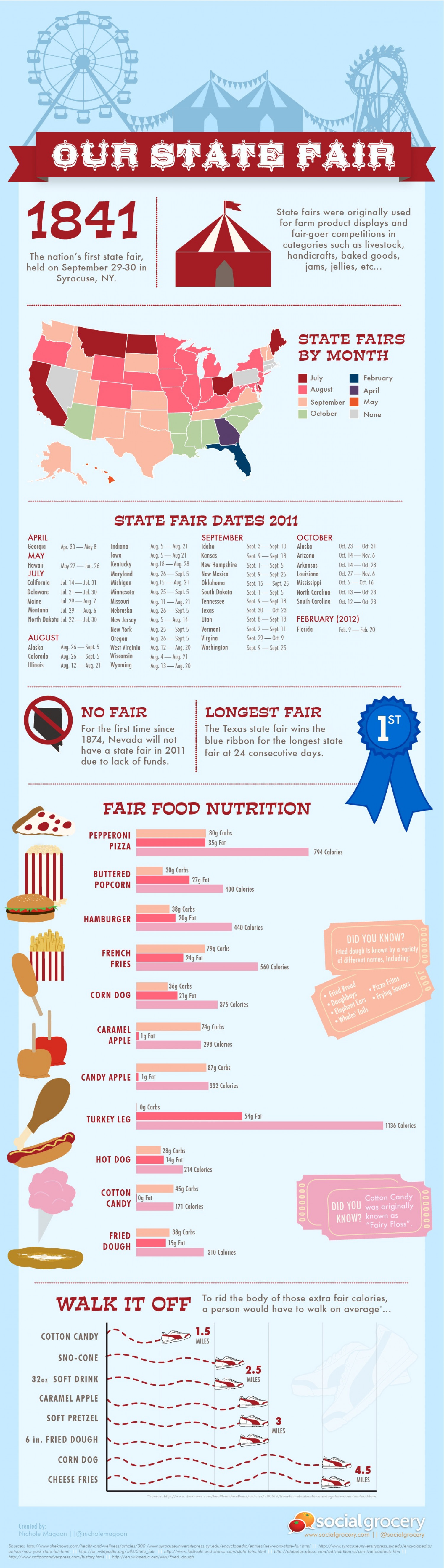Our State Fair Infographic