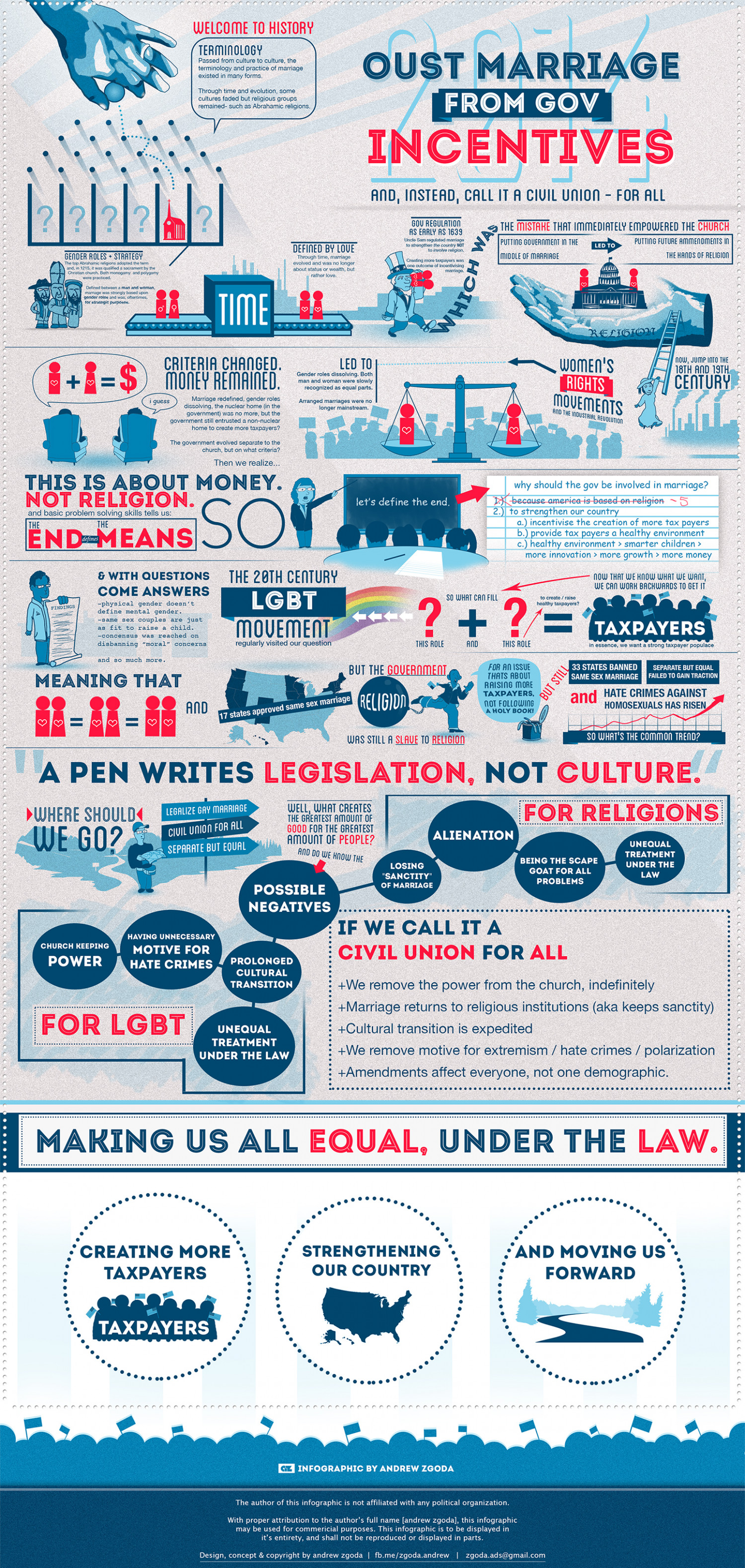 Oust Marriage from Government Incentives Infographic