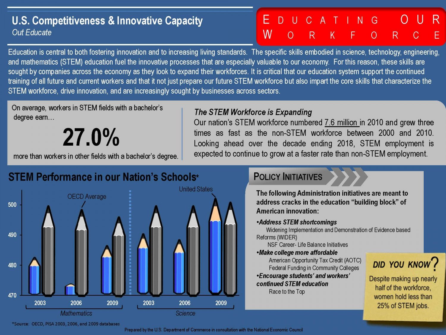 Out Educate: Educating Our Workforce Infographic