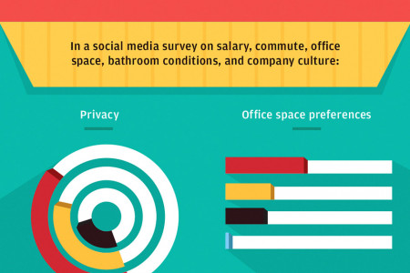 Out in the Open: The Pros and Cons of Open Office Plans Infographic