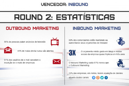Outbound Marketing vs Inbound Marketing Infographic