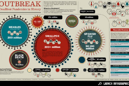 Outbreak - Deadliest Pandemic in History Infographic