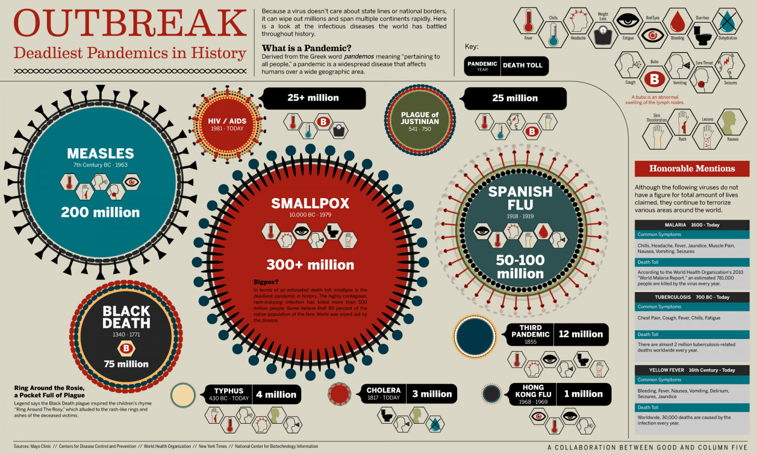 Outbreak Infographic