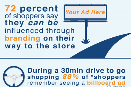 Outdoor Billboards: The Missing Piece of Your Marketing Mix Infographic