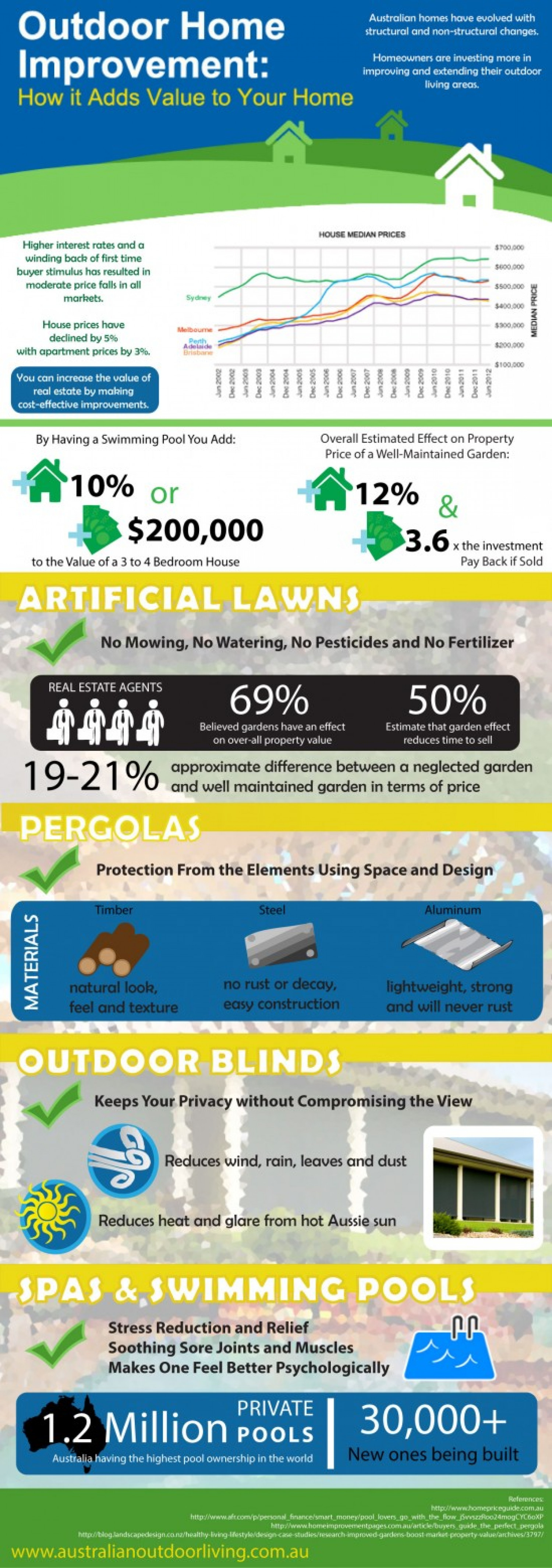 Outdoor Home Improvement: How it Adds Value to Your Home Infographic