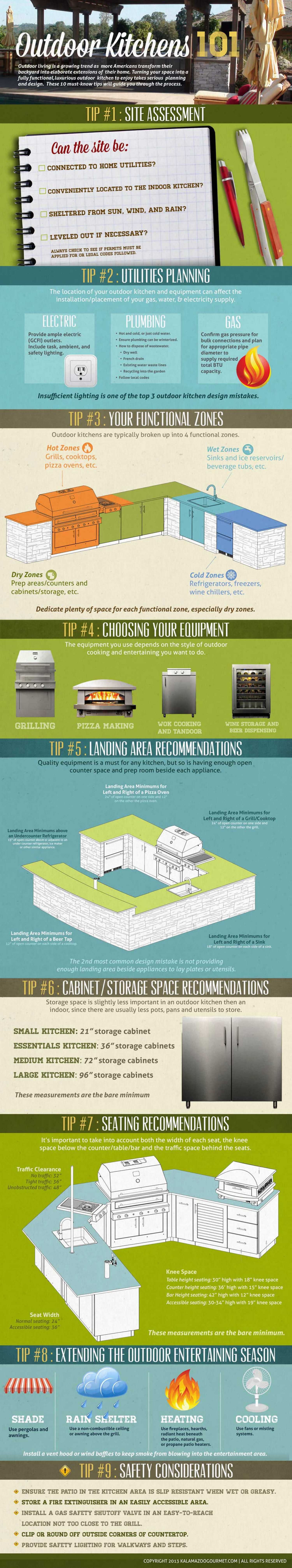 Outdoor Kitchens 101 Infographic