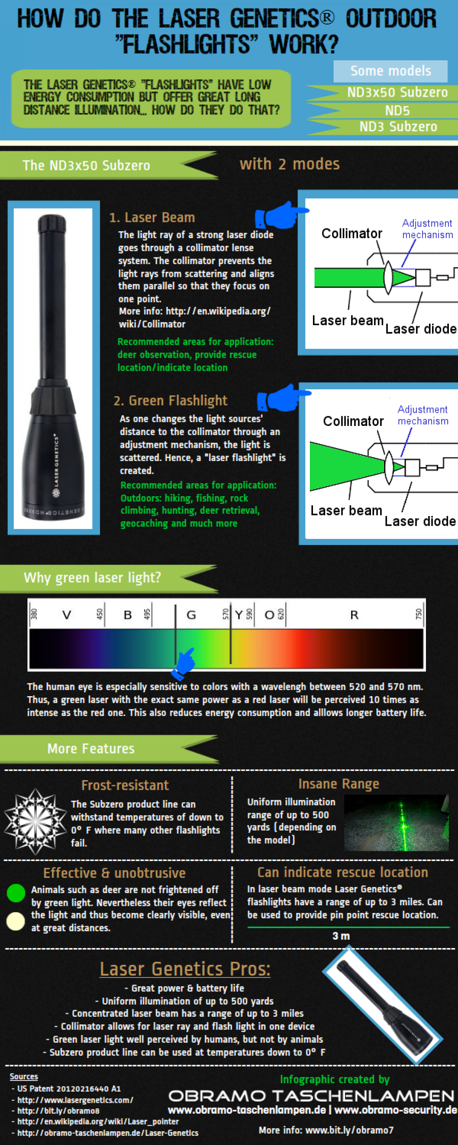 Outdoor Laser Flashlights Infographic