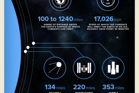 Outernet - infographic Infographic