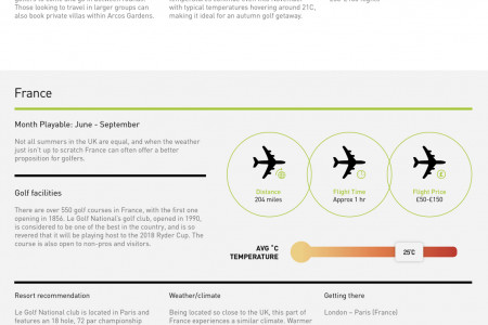 Out-of-season Golfing Destinations Infographic