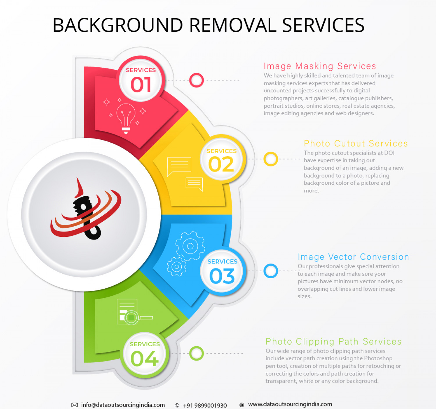 Outsource Image Background Removal Services, Background Removal Company in India Infographic