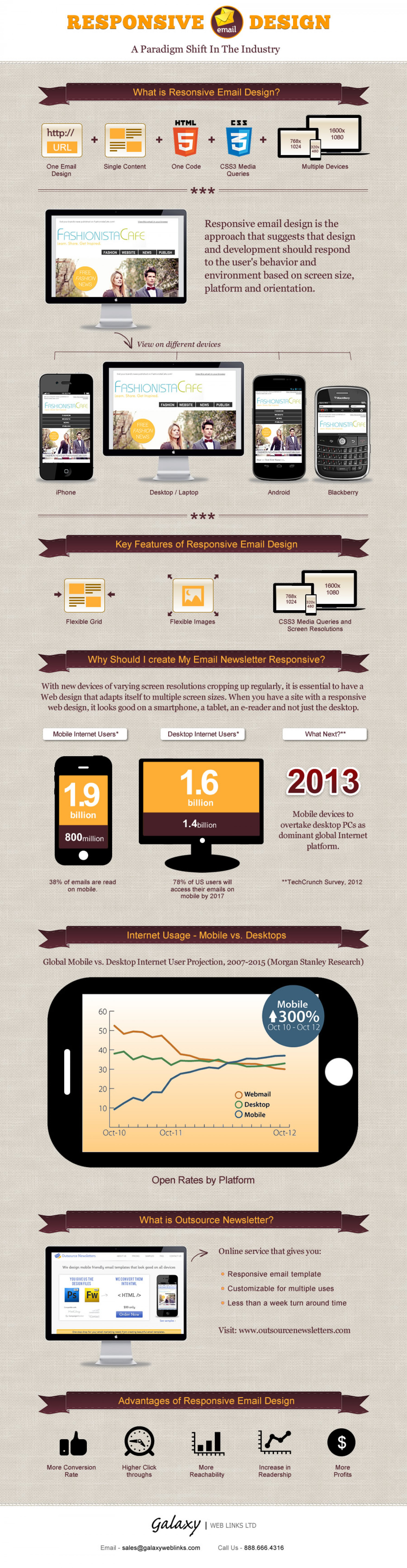 Outsource Newsletters Offer Responsive Mobile Friendly Email Design Service Infographic