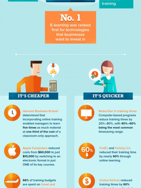 Outsourced vs Online Training - What Actually Works? Infographic