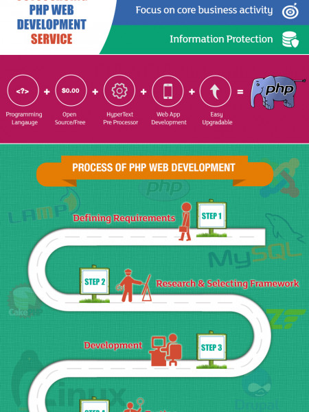 Outsourcing PHP Web Development Infographic
