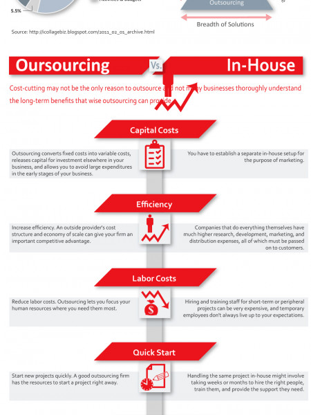 Outsourcing vs. In-House  Infographic