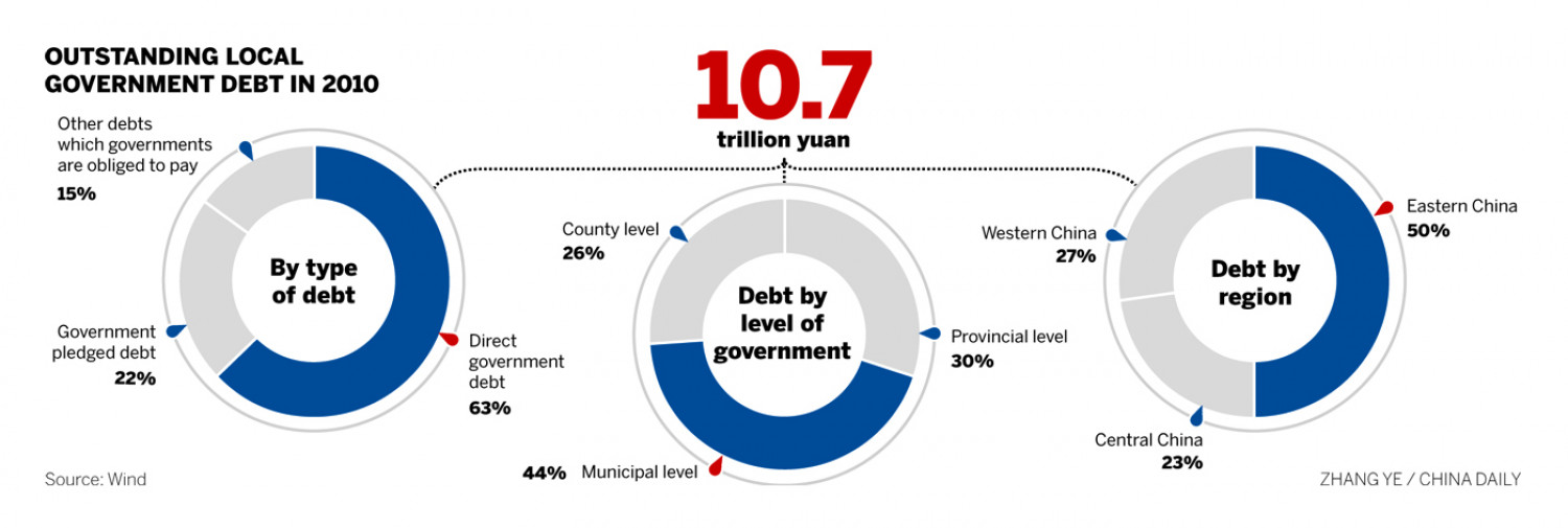 Outstanding local government debt in China Infographic