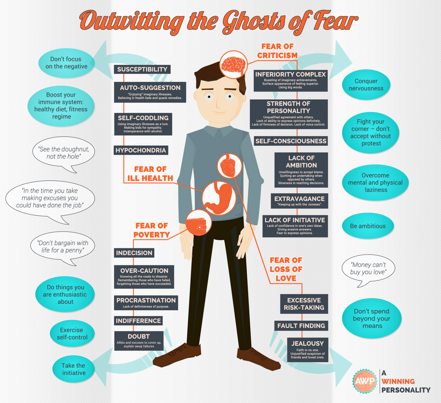 Outwitting the Ghosts of Fear Infographic