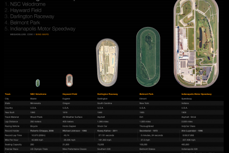 Oval Racing Track Comparison: U.S.A. Infographic