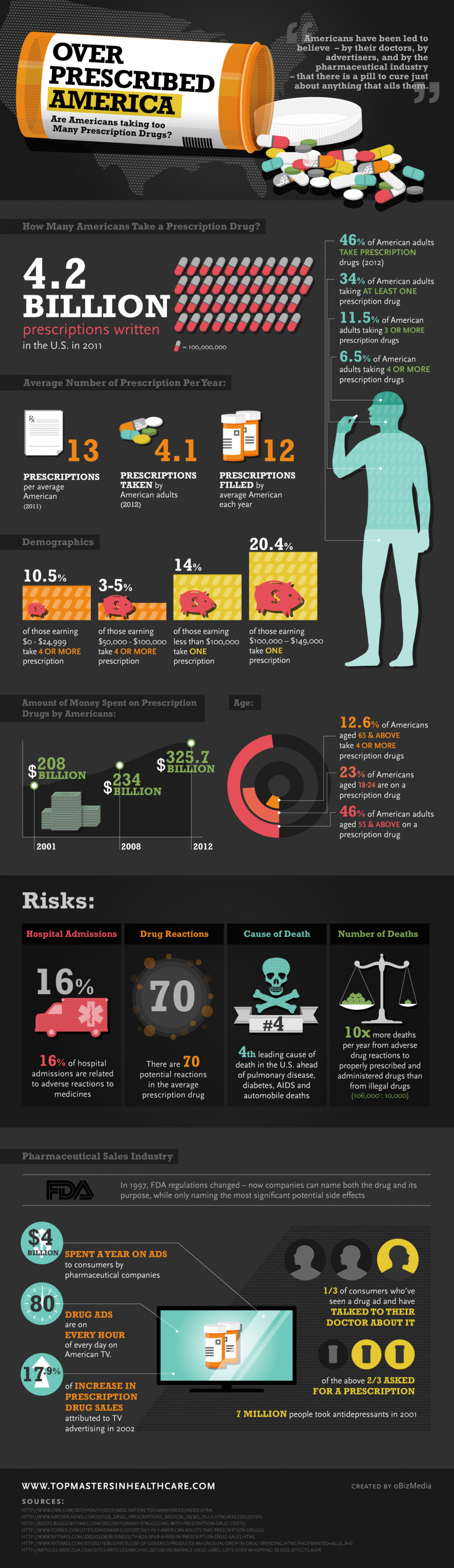 Over Prescribed America: Are Americans Taking Too Many Prescription Drugs Infographic