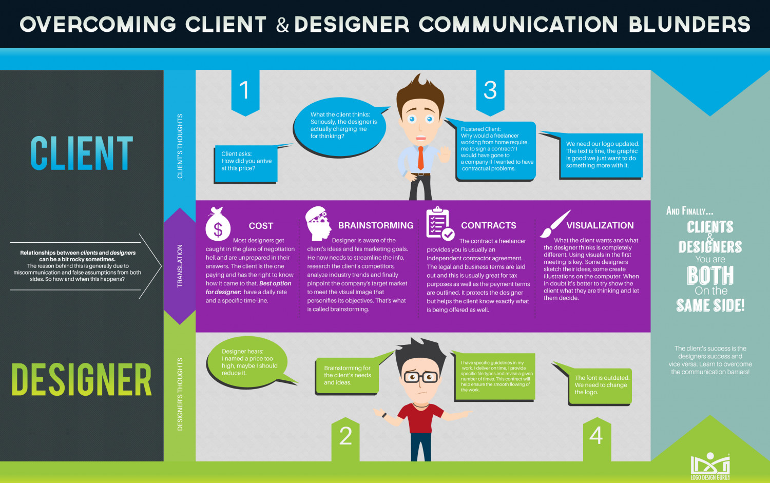 Overcoming Communication Blunders between the Designer and Client Infographic