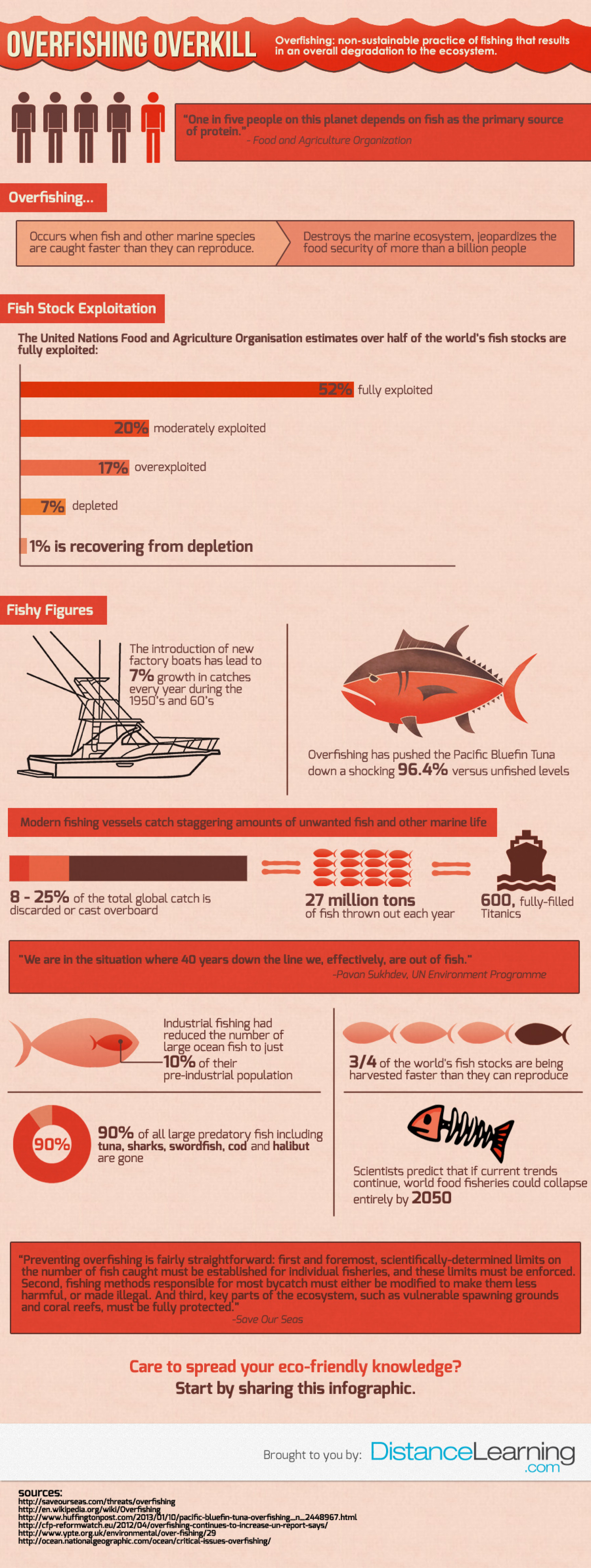 Overfishing Overkill Infographic