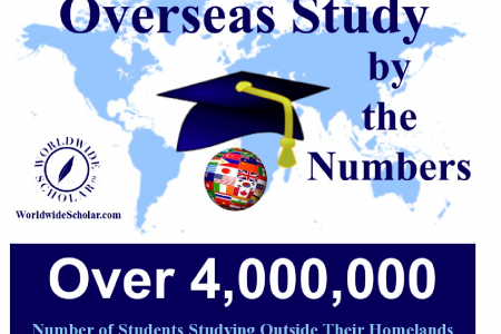 Overseas Study by the Numbers Infographic