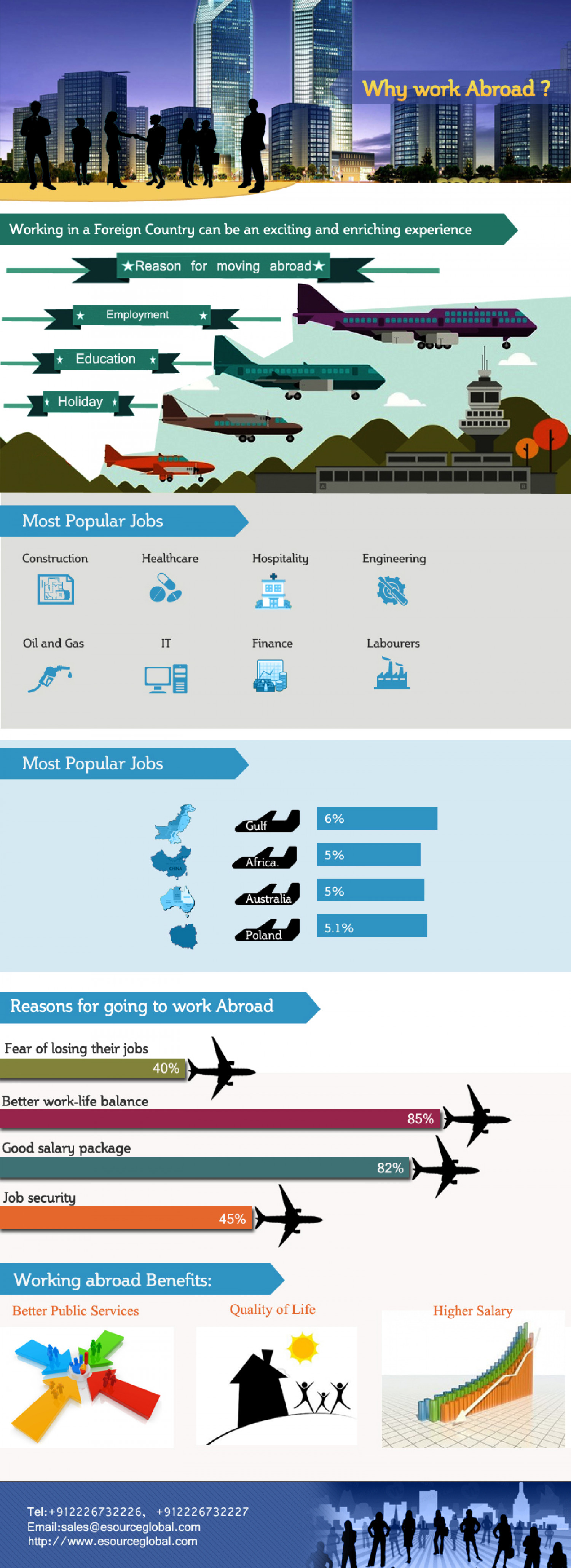 Overseas recruitment and job placement agencies Infographic