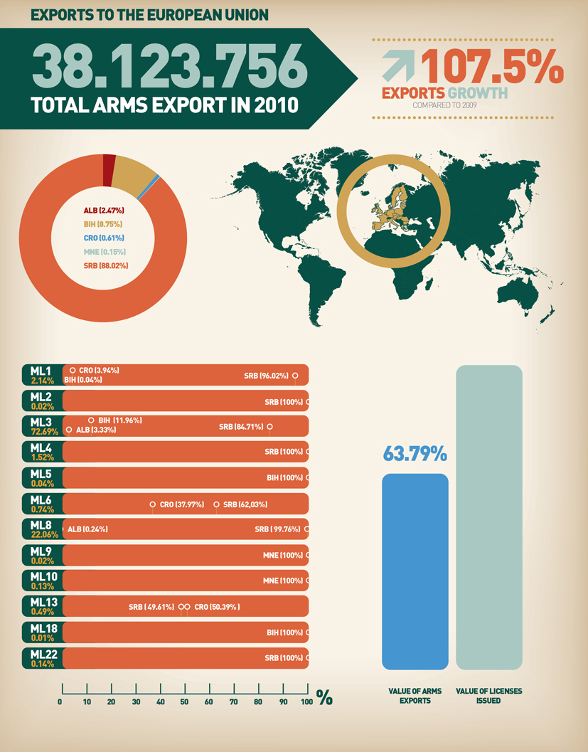A lot of weapons have been imported into the European Union in 2010, and this number has only grown since then.